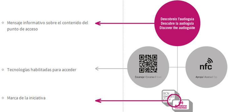 Funcionamiento de un adhesivo inteligente Barcelona Contactless.