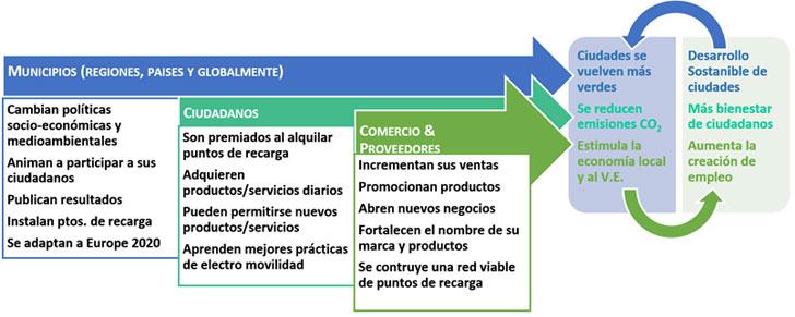 resumen de impactos esperados con el continuo desarrollo de la solución.