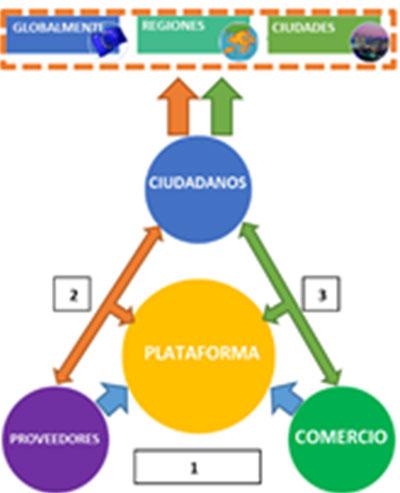 Modelo de ciclo de vida sostenible.