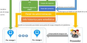 Sistema de electromovilidad incentivada basado en códigos QR, como aportación al desarrollo sostenible