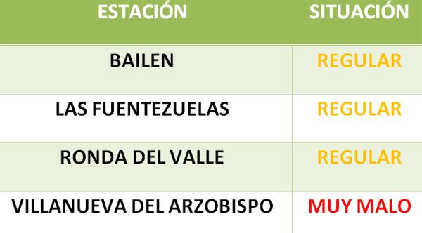 Tabla I. Calidad del aire de Jaén el 27/11/13