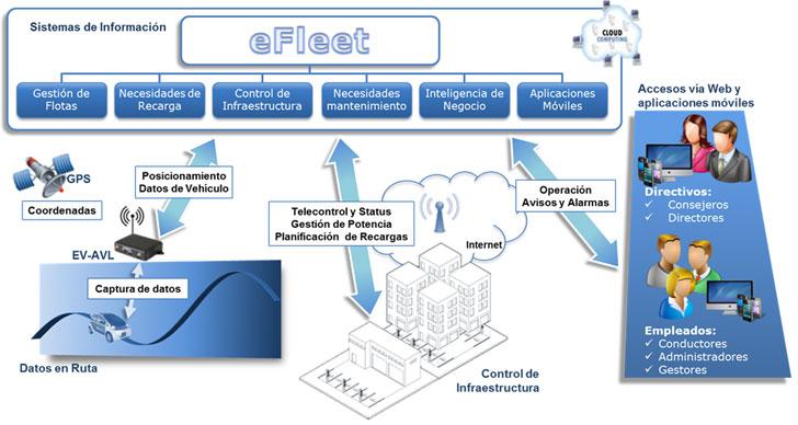 Diagrama de componentes de eFleet.