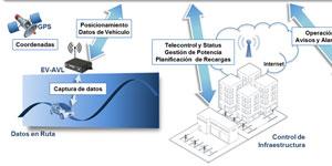 EFLEET: Inteligencia y Eficiencia Energética en la gestión integral de flotas de vehículos eléctricos y de combustión interna