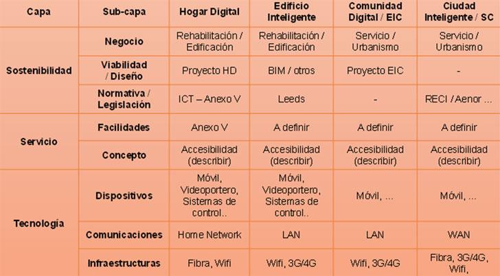 Estructura de capas para un servicio en la Ciudad Inteligente.