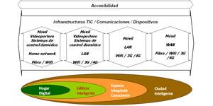 Accesibilidad, el elemento integrador en la ciudad inteligente