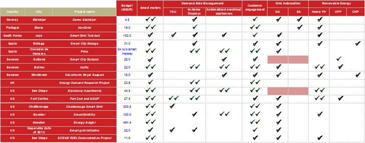 Listado de proyectos analizados (II).