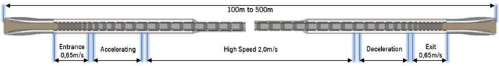 Tramos de velocidad del pasillo de aceleración ACCEL.
