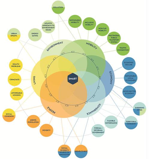 Retos de las ciudades, organizados según las dimensiones de la Smart City.