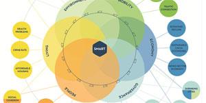 Buenas prácticas en ciudades inteligentes: Respondiendo a los retos urbanos