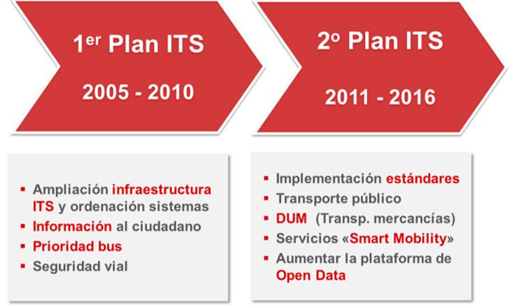 Planes ITS del Ayuntamiento de Bilbao.