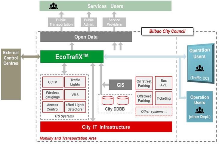 arquitectura general de la solución, con EcoTrafiXTM como plataforma de gestión de la movilidad.