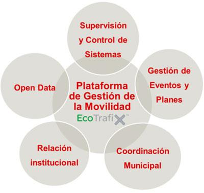 Pilares principales de la plataforma de gestión de la movilidad de Bilbao.
