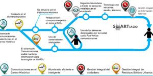 Smart Iago, estrategia de Smart City en una ciudad patrimonio: La compra pública innovadora como eje principal de desarrollo