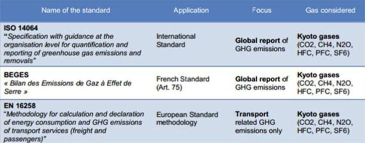 Dióxido de carbono equivalente (CO2e) representa las emisiones de todos los gases de efecto invernadero, agregados y se convierte en unidades de CO2 equivalente utilizando el potencial de calentamiento global (GWP1 Valores).