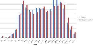 Cálculo de matrices de viaje a partir de datos de telefonía móvil