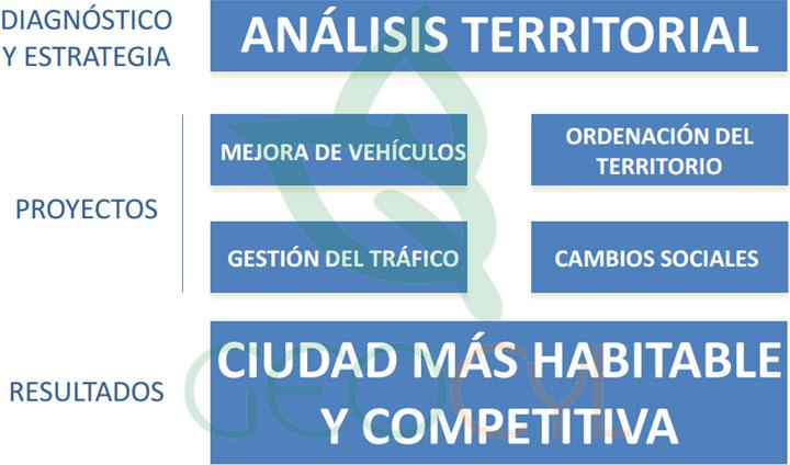 Metodología de síntesis para una planificación exitosa de la movilidad en la ciudad.