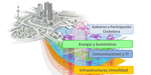 Efficient Urban: Hacia la Smart City desde el urbanismo