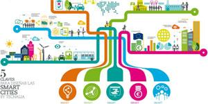 Metodología para el desarrollo de una estrategia Smart Integrada y adaptada a las necesidades locales: El caso de la Región de Debabarrena