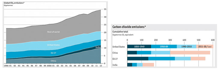 Figuras 1 y 2.  Evolución de las emisiones de co2 en el mundo (PBL Netherlands Environmental Assement Agency;  IMF; Eurostat; The Economist, nov. 2013).