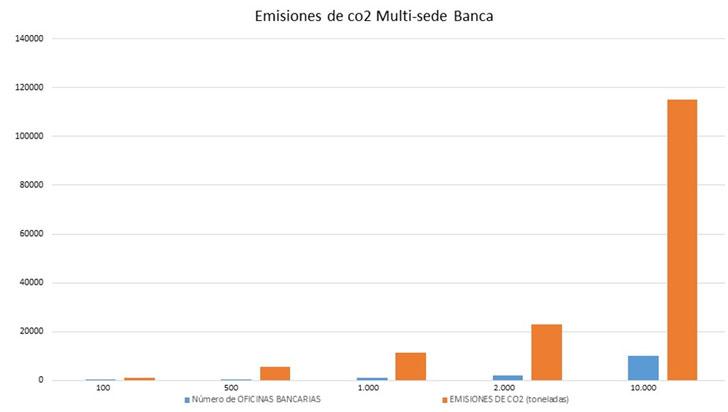 Figura 3. La gráfica muestra el impacto de un sector multi-sede, como el bancario, a nivel de emisiones de CO2.