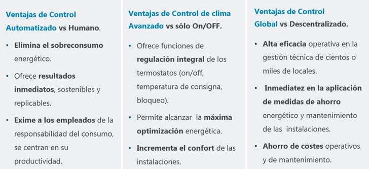 Ventajas del Control Automatizado Avanzado multi-sede con una Plataforma de Gestión Global.