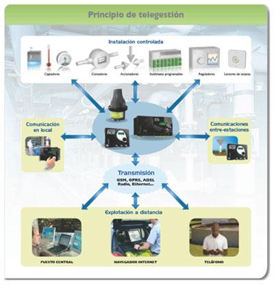 elementos principales de una red de Telegestión.