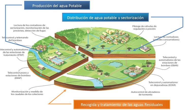 Ciclo integral del Agua.