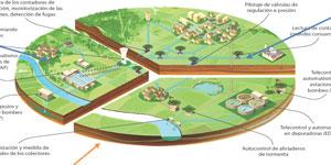 Telegestión en el ciclo integral del agua para Smart Cities: Una herramienta esencial