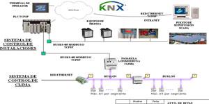 Sistema SCADA para la telegestión de las diferentes dependencias municipales