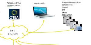 Sistemas expertos e inteligencia artificial en el ámbito de la gestión de instalaciones municipales