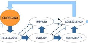 Herramientas de evaluación de sistemas aplicables en Ciudades Inteligentes: Resultados de su aplicación en la estrategia de Pamplona Smart City