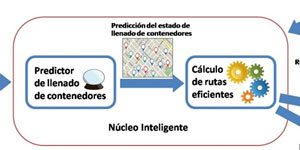 Sistema Inteligente para la Recogida de Residuos en las Ciudades basado en Predicciones de Llenado