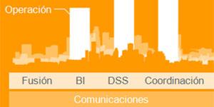 La tecnología al servicio de las Smart Cities. Plataformas de ciudad