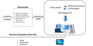 Soluciones software integrales para una Smart City
