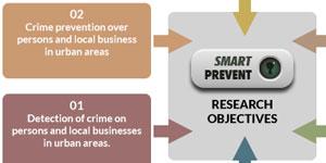 Sistema inteligente de Video-Vigilancia para la prevención y detección de eventos delictivos en el entorno urbano