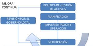 Norma UNE- 178303 Ciudades Inteligentes. Sistema de Gestión de activos de la ciudad