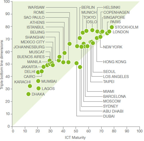 2014 Networked Society City Index.