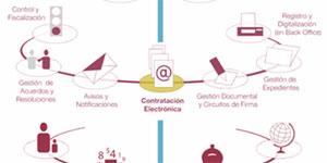 Gijón: Una ciudad en Red que conecta con la gente y las empresas
