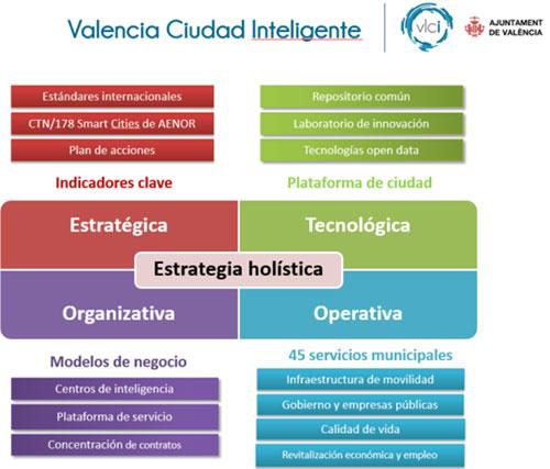 Esquema conceptual de la Estrategia Valencia Ciudad Inteligente.