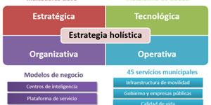 Estrategia Valencia Ciudad Inteligente (VLCi) y Plataforma VLCi basada en FI-WARE
