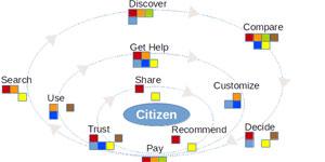 Medida del impacto de la Smart City: Gestión de la Experiencia Ciudadana