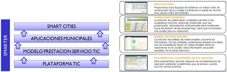 Figura 4. Hoja de Ruta SmartCity Alcobenda y Figura 5. Gobierno de la Ciudad SmartCity.