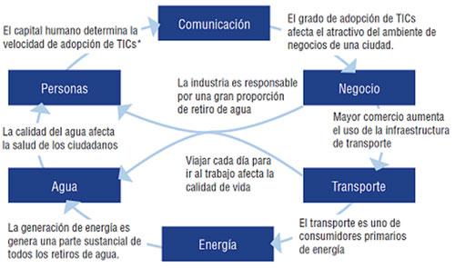 Principales sistemas de la ciudad.