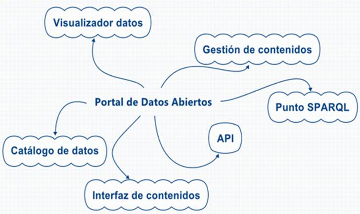 Componentes Plataforma datos abiertos.