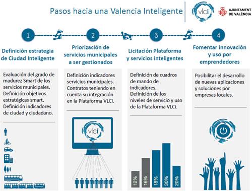 hoja de ruta de la Ciudad Inteligente de Valencia.