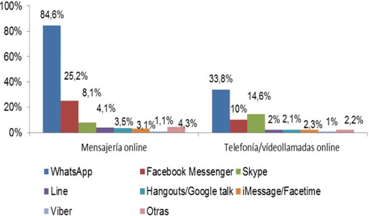 Servicios de telefonía/vídeollamadas online y de mensajería online usados habitualmente