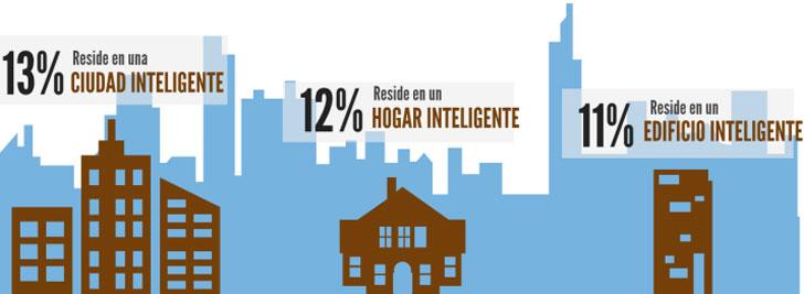 Infografía Ciudades inteligentes y edificios inteligentes