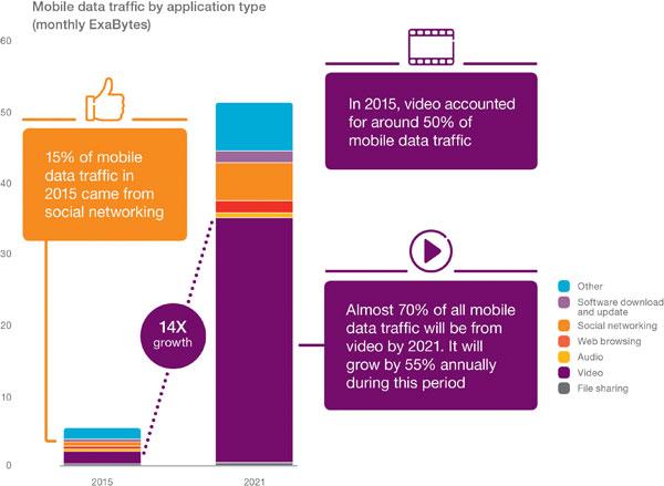 Infografía Ericsson Mobility Report