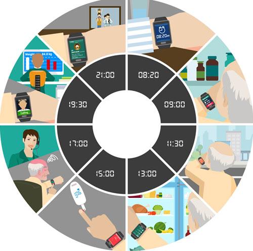 Infografía en la que aparecen las funcionalidades de la tecnología ponible
