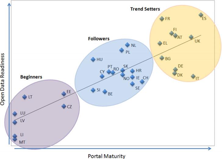 Gráfico que muestra el nivel de medidas Open Data de los países de la Unión Europea